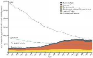 Хронический вирусный гепатит C: формулировка диагноза