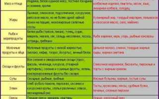 АЛТ и АСТ при циррозе печени: нормальные показатели и отклонение