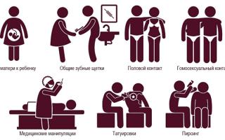Как передается гепатит С от человека к человеку: пути передачи