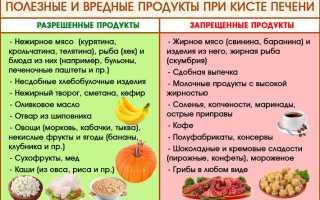 Народные средства при лечении кисты печени в домашних условиях