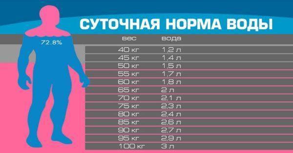 Snizhenie-normyi-potrebleniya-vodyi-privodit-k-zamedleniyu-metabolizma-i-obmennyih-protsessov-600x314.jpg