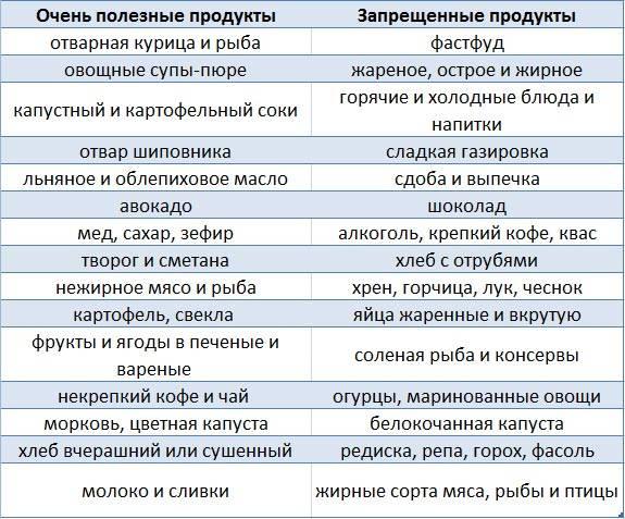 Tablitsa-produktov-pri-gastr.jpg