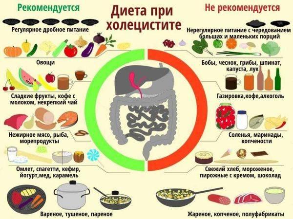 pravila-pitaniya-pri-vospalenii-zhelchnogo-puzyrya.jpg