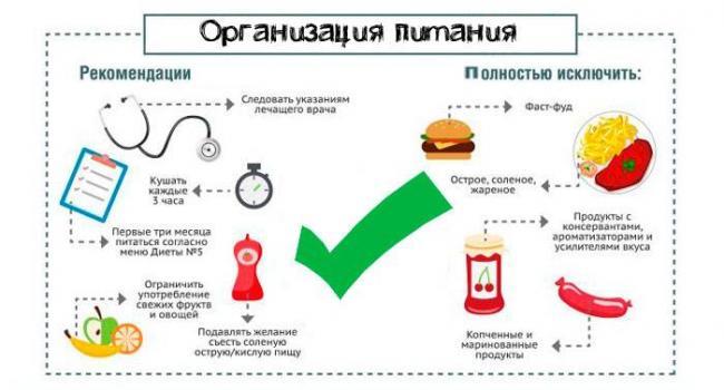 pravila-pitaniya-pri-vospalenii-zhelchnogo-puzyrya-1.jpg