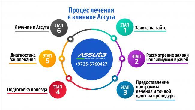 Процесc_лечения_в_клинике_Ассута1.png