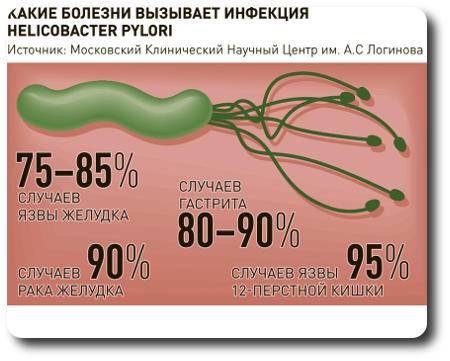 lechenie-gastrita-preparaty-shema-lecheniya.jpg