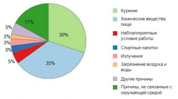 prichiny-provotsiruyushchiye-formirovaniye-opukholey.jpg