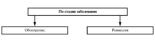 klassifikatsiya-yazvy-zheludka-po-stadii-zabolevaniya.jpg