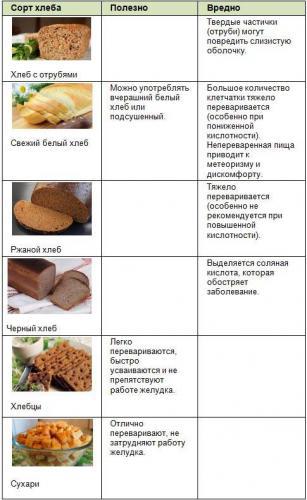 chleb-pri-gastrite.jpg