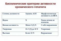 Kriterii-aktivnosti-gepatita-250x166.jpg