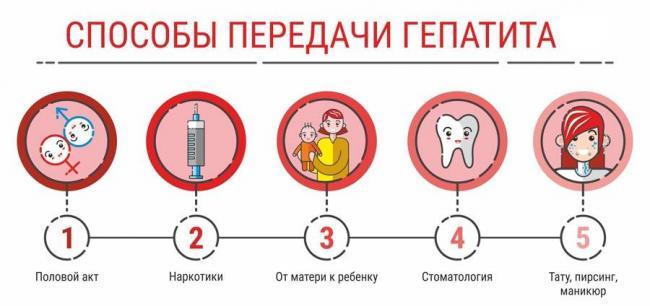 Kak-mozhno-zarazitsya-tsirrozom-pecheni.jpg