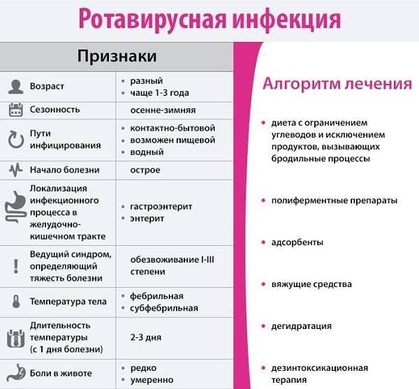 Rotavirusnaya-infektsiya-1.jpg