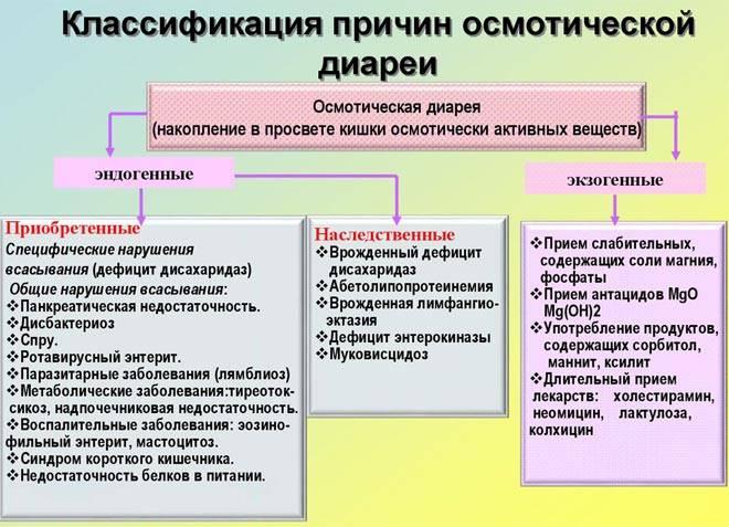 osmoticheskaya-diareya-prichiny.jpg