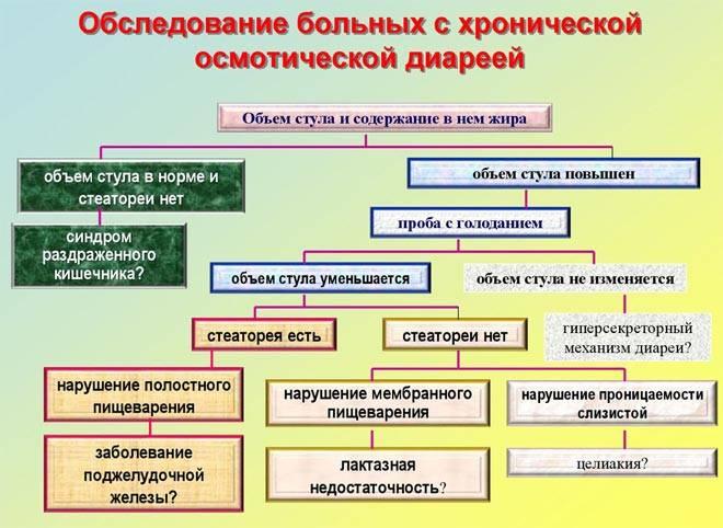 osmoticheskaya-diareya.jpg