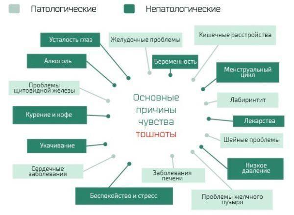 Osnovnyie-prichinyi-chuvstva-toshnotyi-600x439.jpg
