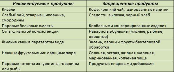 Rekomenduemyie-i-zapreshhennyie-produktyi-1-600x249.png