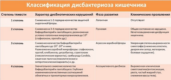 stepeni-disbakterioza-kishechnika.png