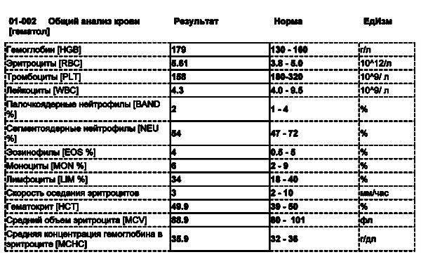 Normyi-analiza-krovi-600x366.jpg