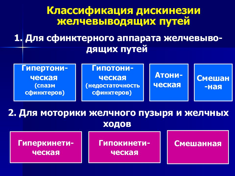 klassifikaciya-diskinezii-zhelchevyvodyashchih-putej.jpeg