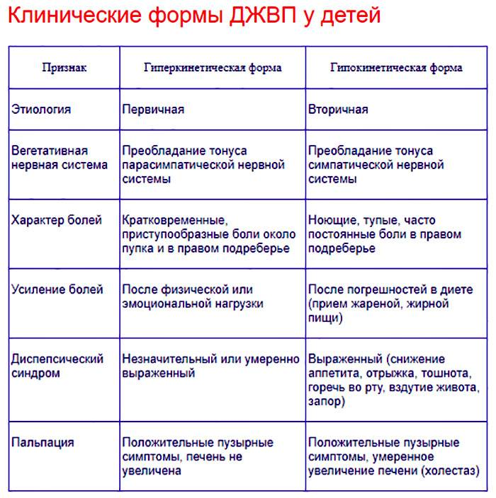 klinicheskaya-kartina-diskinezii-zhelchevyvodyashchih-putej.jpg