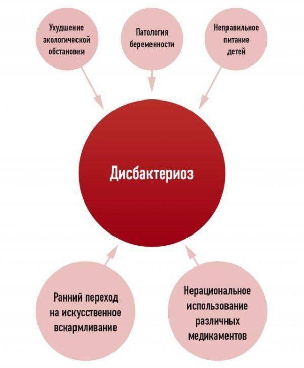 Prichinyi-disbakterioza-u-detey-600x725.jpg