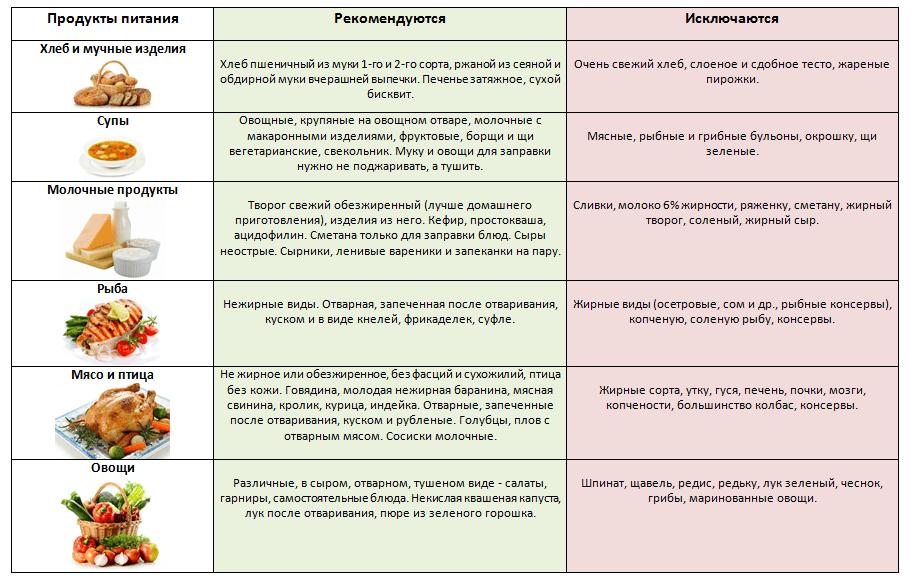 Dieta-pri-zabolevanii-podzheludochnoy-zhelezyi-i-pecheni.png
