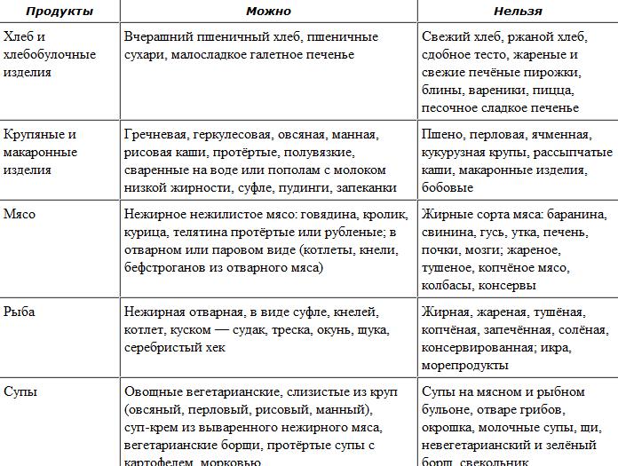 CHto-mozhno-i-nelzya-pri-zabolevanii-podzheludochnoy-zhelezyi-i-pecheni.png
