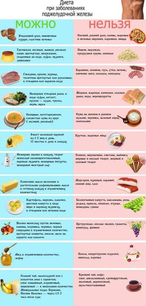 Dieta-pecheni-podzheludochnoy-zhelezyi-1.jpg