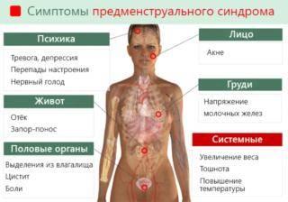 simptomy-pms-320x224.png