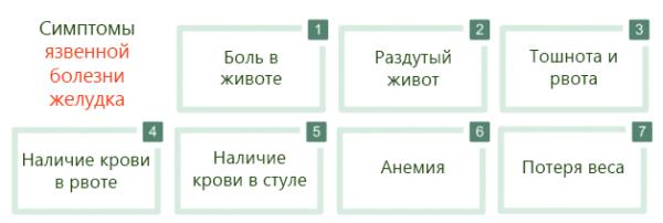 Simptomy-yazvennoy-bolezni-zheludka-600x202.png
