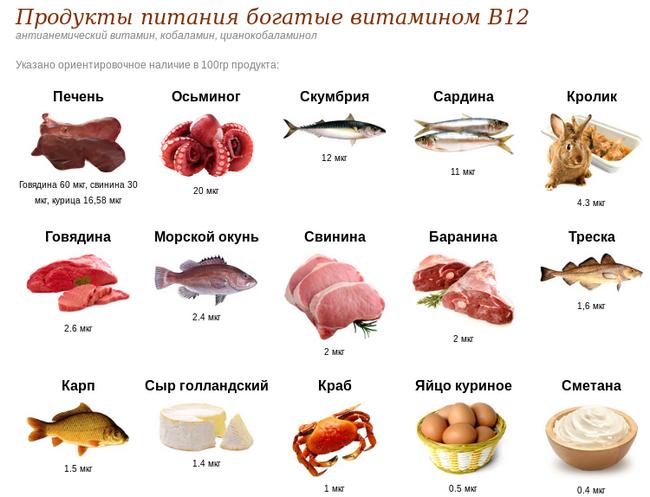 pishchevyye-istochniki-vitamina-b-12.png