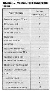 Хирургические-болезни-167x300.jpg