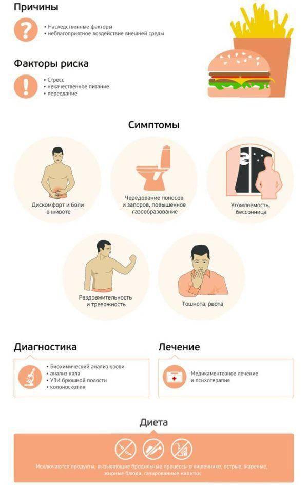 Prichiny-simptomy-diagnostika-i-lechenie-sindroma-razdrazhennogo-kishechnika-600x944.jpg