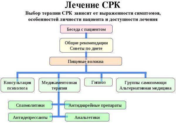 Lechenie-sindroma-razdrazhennogo-kishechnika-600x419.jpg