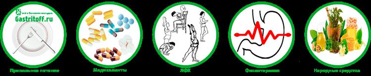 Metody-lecheniya-eritematoznogo-gastrita-pitanie-medikamenty-LFK-fizioterapiya-narodnye-sredstva.png