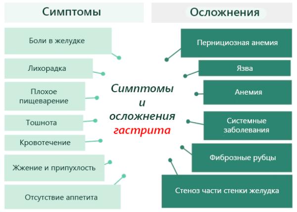 Simptomyi-i-oslozhneniya-gastrita-600x428.png