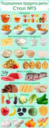 Razreshennye-produkty-diety-Stol-№5.jpg
