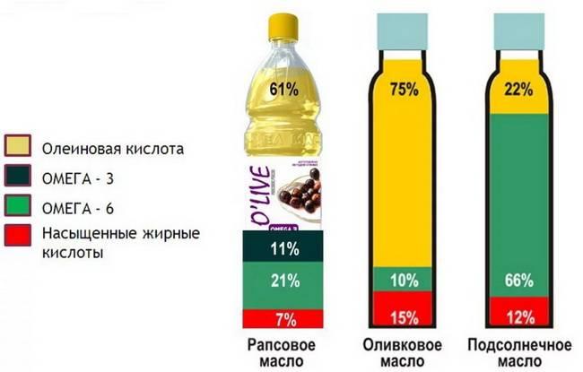 chem-zamenit-olivkovoe-maslo.jpg