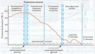 stadii-razvitija-diabeta.jpg