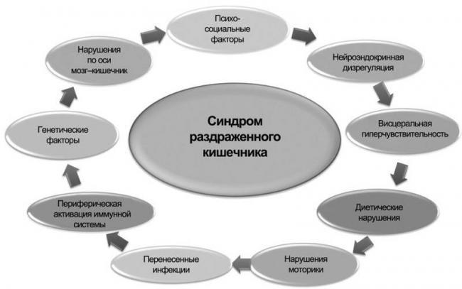 Pervye-priznaki-i-osobennosti-lecheniya-sindroma-razdrazhennogo-kishechnika-u-detej-3.jpg