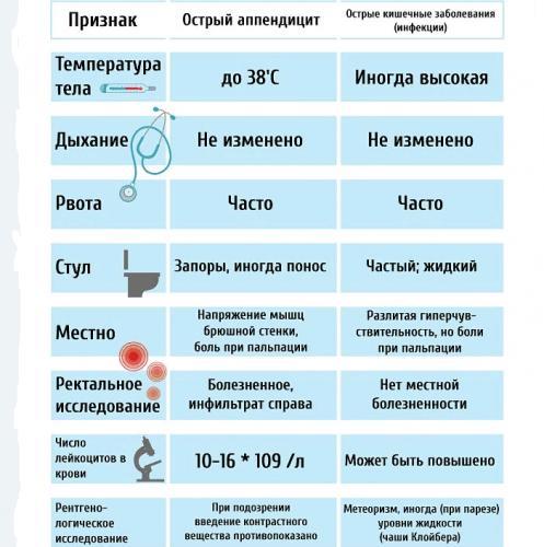 otlichiya-appendicita-ot-kishechnoi-infekcii.png