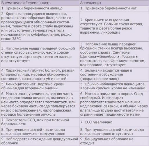 otlichiya-appendicita-i-vnematochnoi-beremennosti-u-zhenshin.png