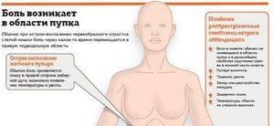Методы лечения  аппендицита